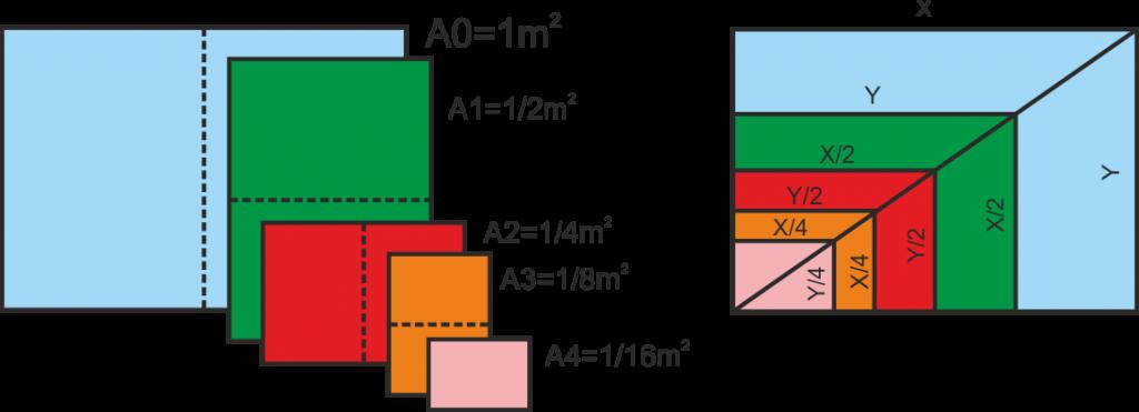 8.04. Formatos de papel (UNE-EN-ISO 5457:2000)